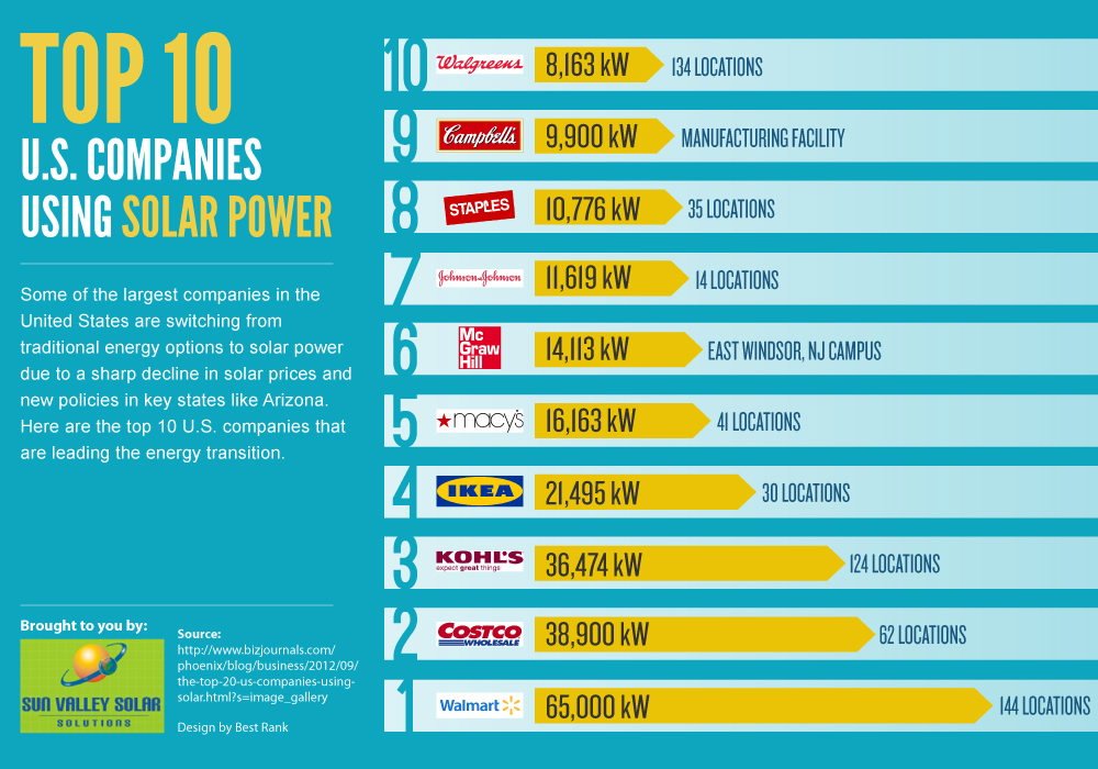 The Top 10 U.S. Companies Using Solar Power Infographic