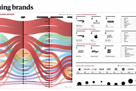 The top 20 brands in the world Infographic
