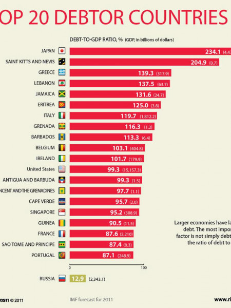 The Top 20 Debtor Countries Infographic