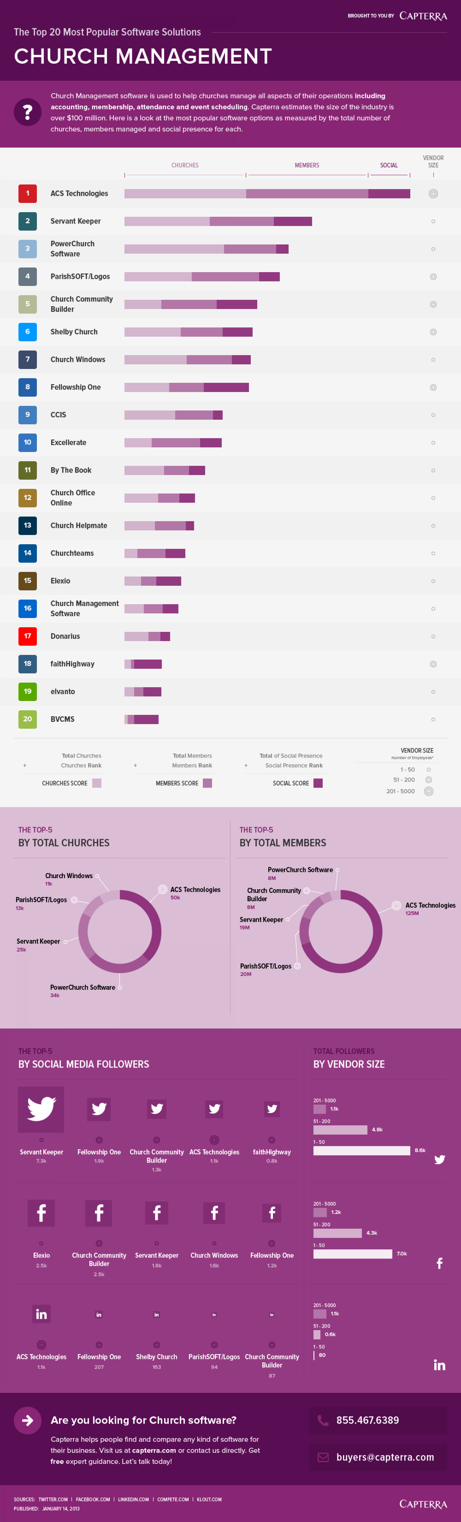 The Top 20 Most Popular Church Management Software Solutions Infographic