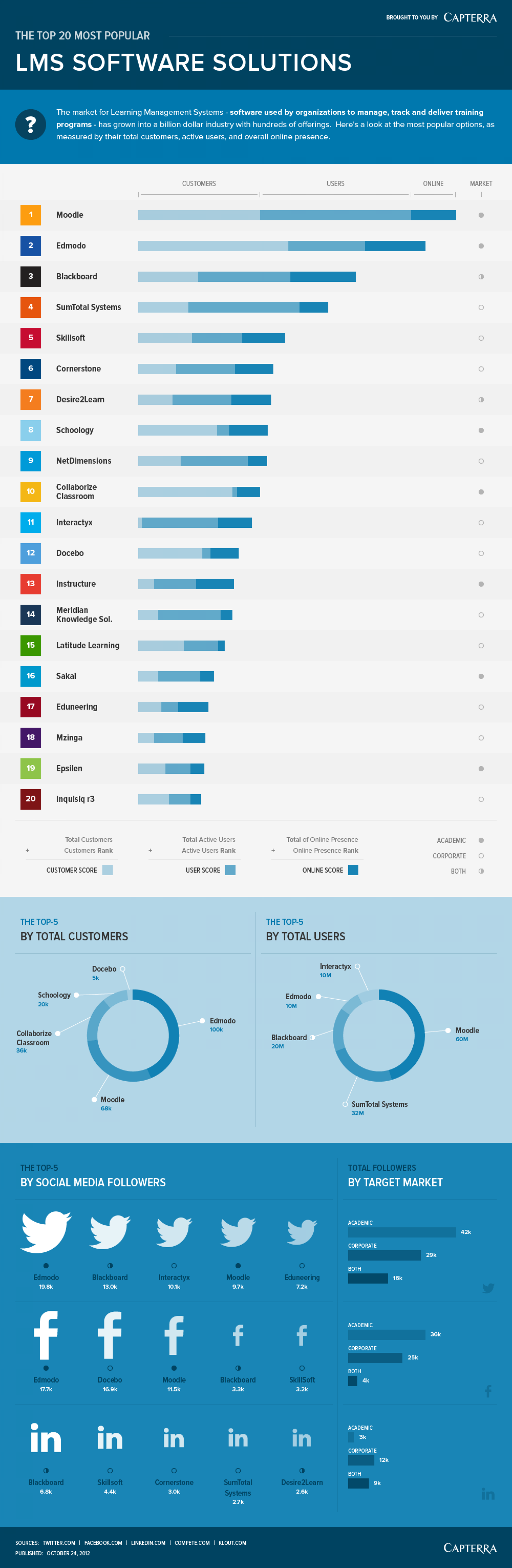 The Top 20 Most Popular LMS Software Solutions Infographic