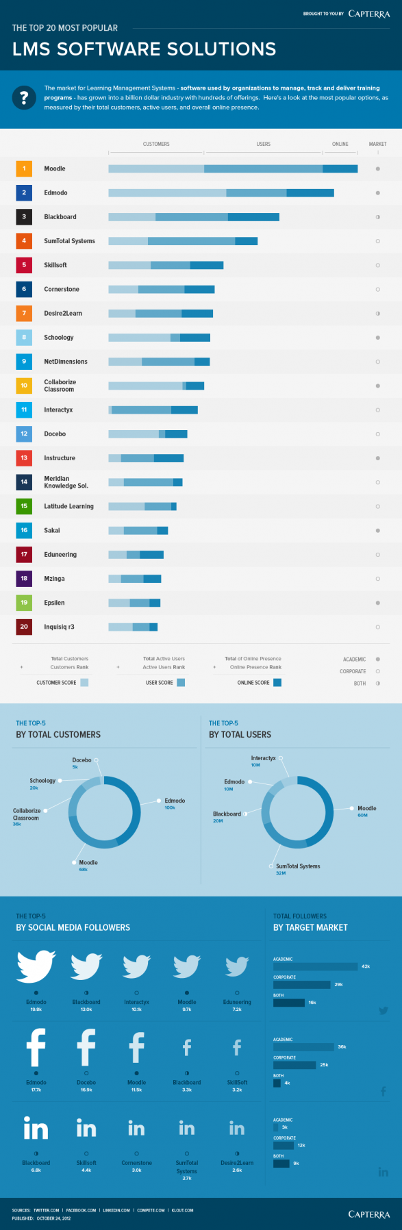 The Top 20 Most Popular LMS Software Solutions