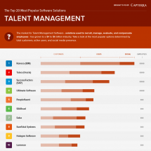 The Top 20 Most Popular Talent Management Software Solutions Infographic