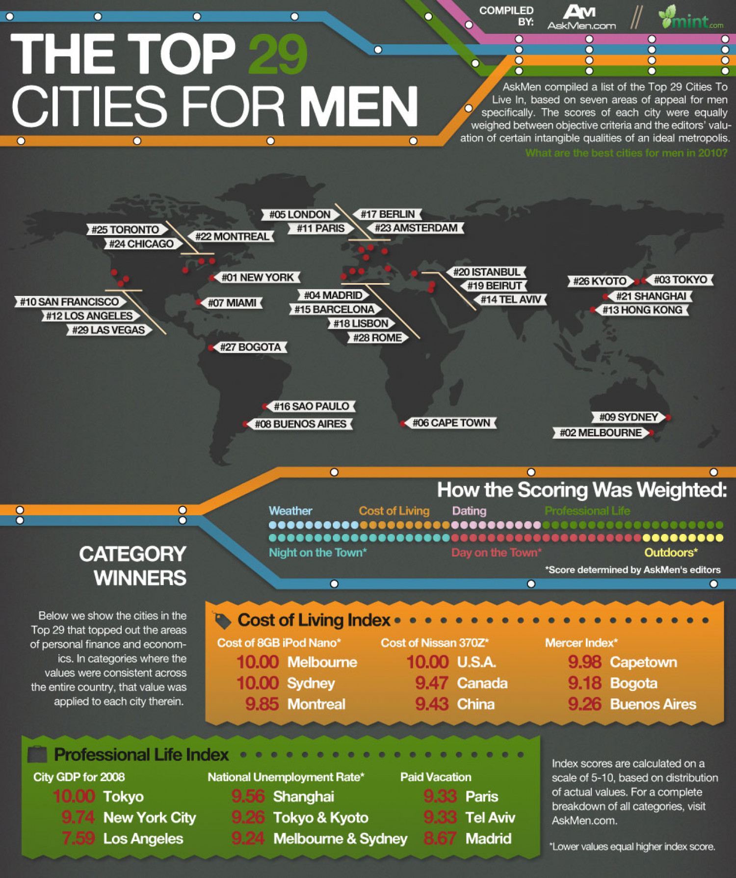 The Top 29 Cities for Men Infographic