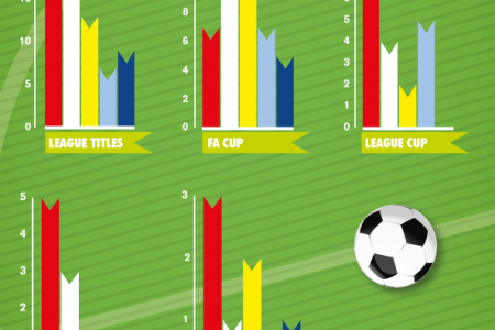 The Top 5 most successful English Football Teams Infographic