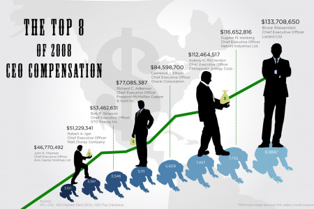 The Top 8 of 2008 CEO Compensation Infographic