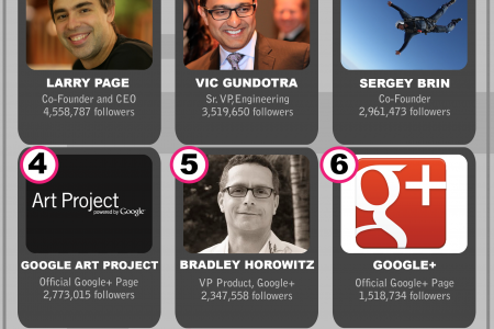 The Top 9 Googlers on Google+ Infographic