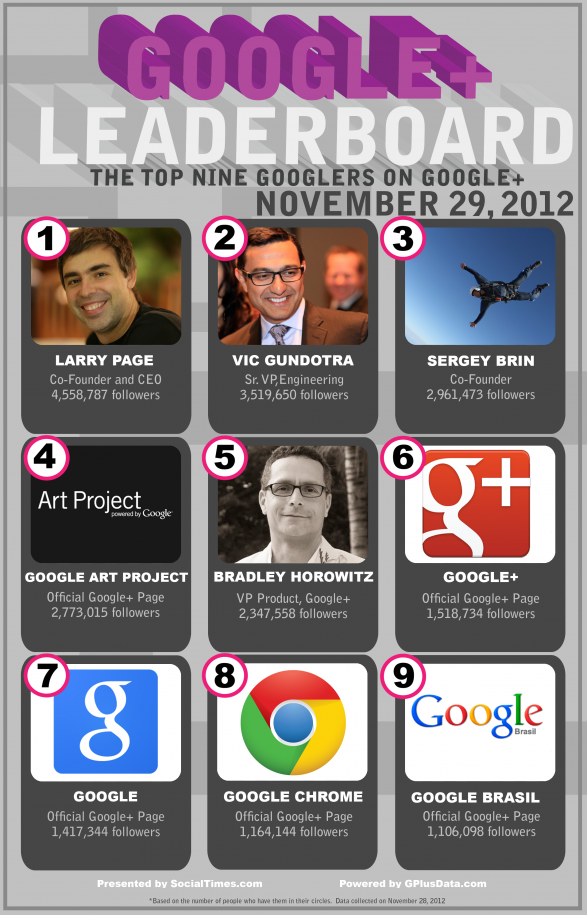 The Top 9 Googlers on Google+