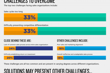 The Top Challenges Facing Sales Leaders in 2014 Infographic