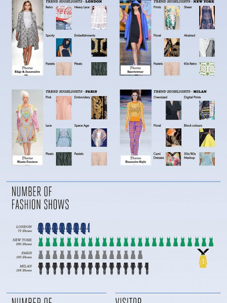 The Top Four World Fashion Weeks: Trends On Trend Infographic