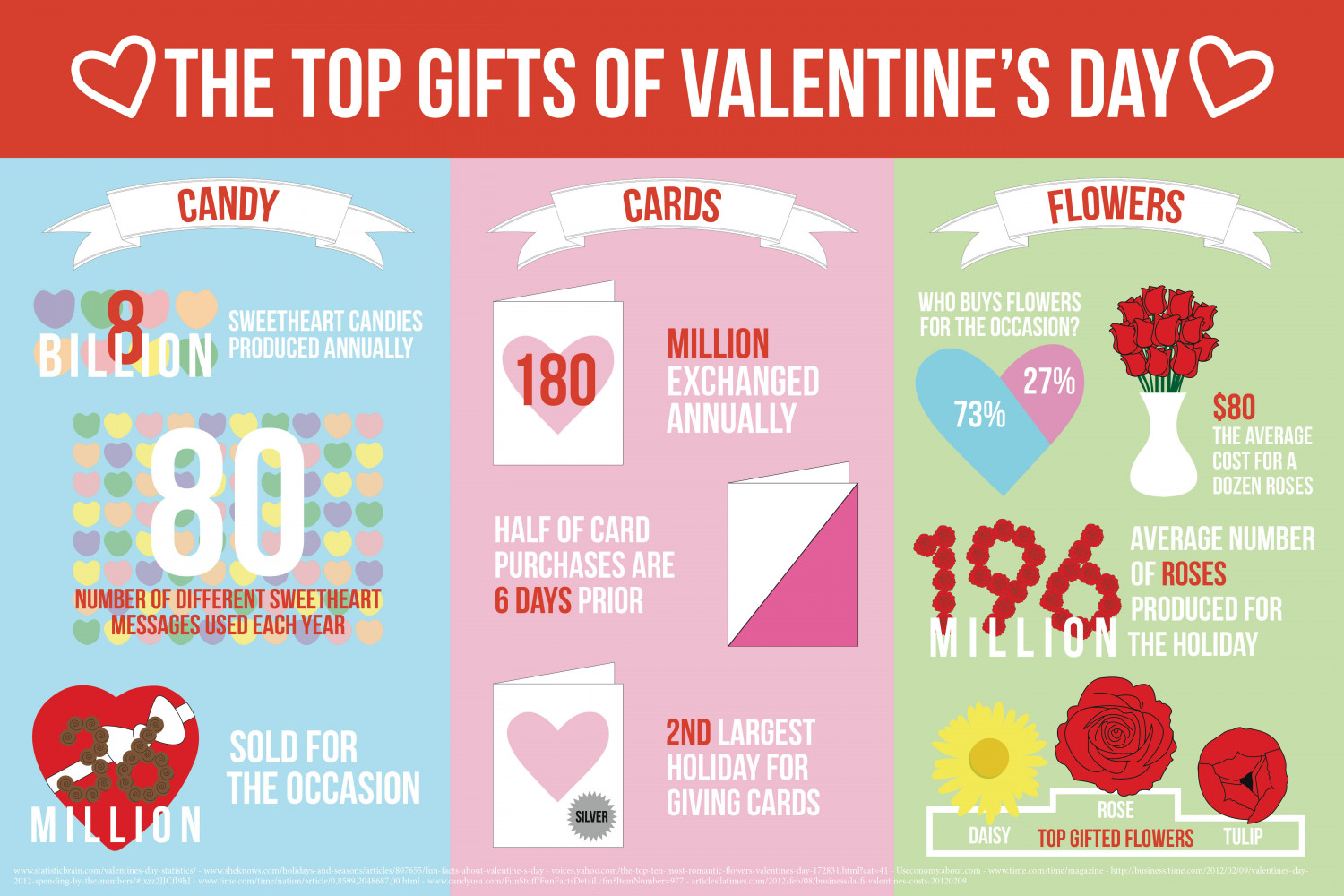 The Top Gifts of Valentine's Day Infographic