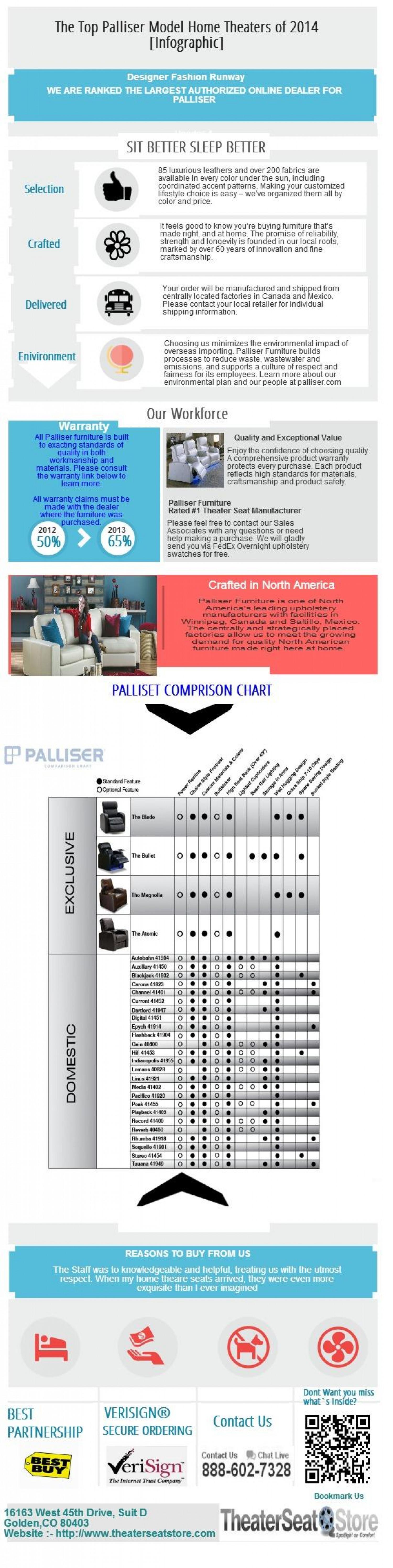 The Top Palliser Model Home Theaters of 2014 [Infographic] Infographic