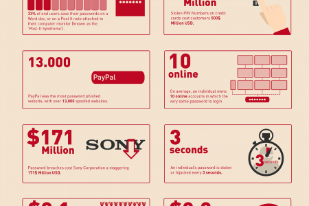 The Top Password Security Trends Infographic
