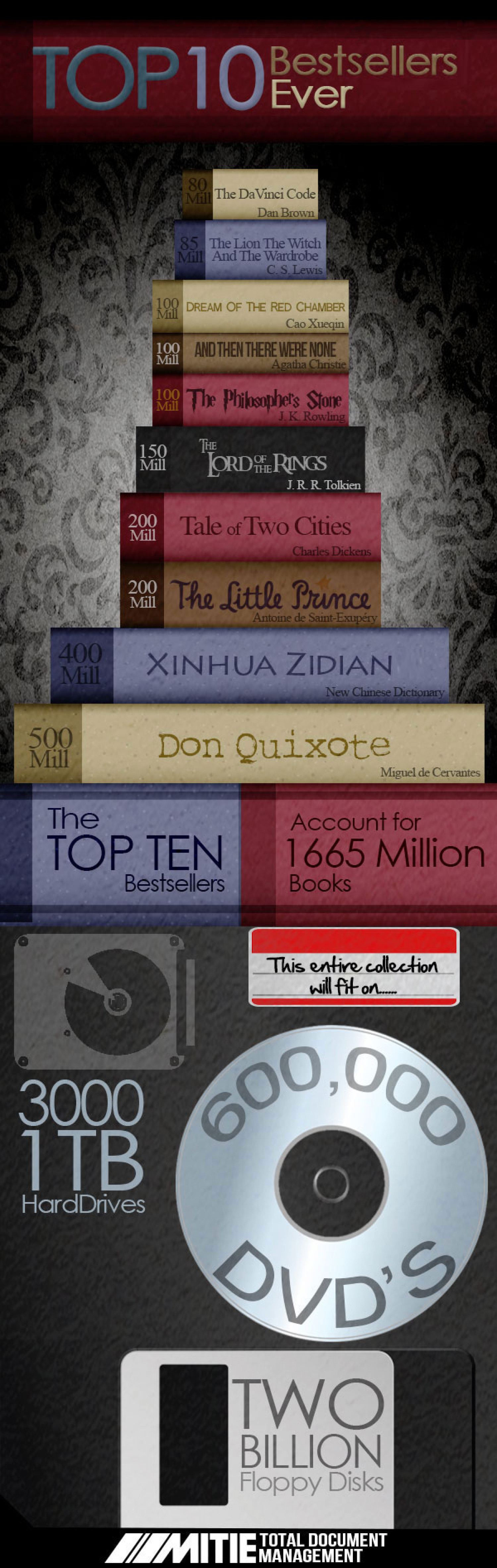 The Top Ten Bestsellers Ever Infographic