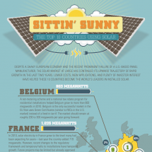 The Top Ten Countries for Solar Energy Now Infographic