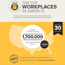 The Top Workplaces in America Infographic