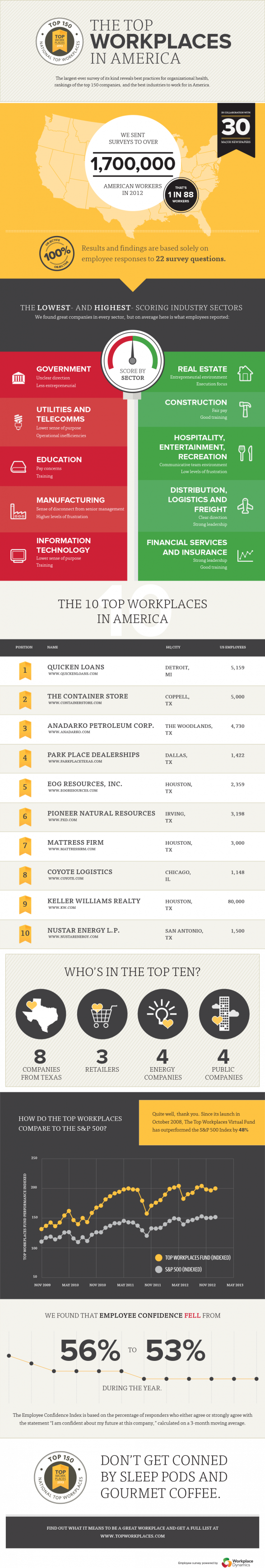 The Top Workplaces in America