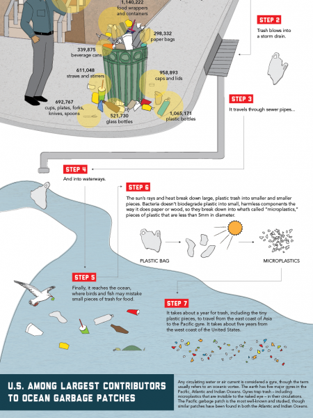The Tragedy Of Ocean Trash Infographic