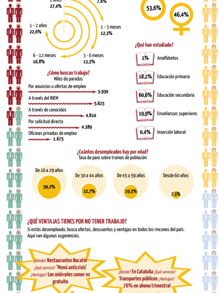 The tragedy of unemployment Infographic