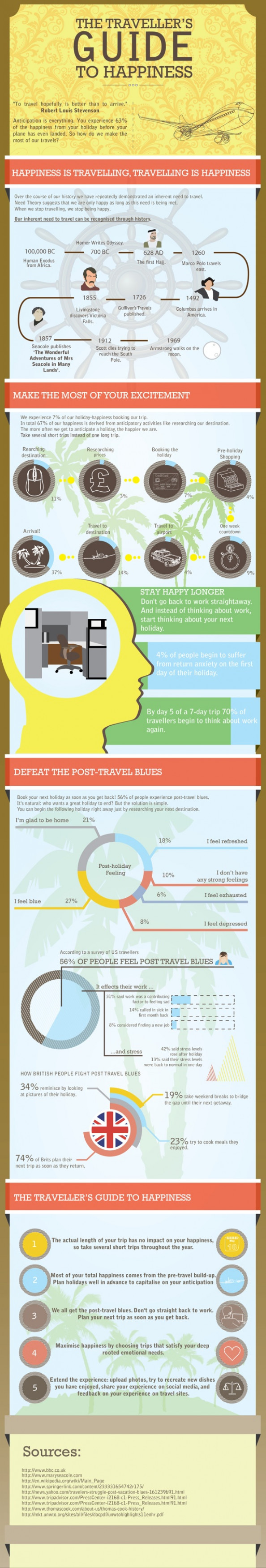 The Traveller's Guide to Happiness Infographic