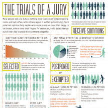 The Trials of a Jury Infographic