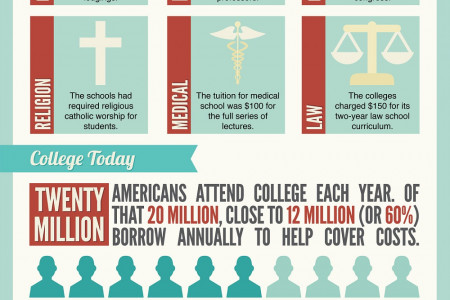 The Trouble With College Tuition Infographic