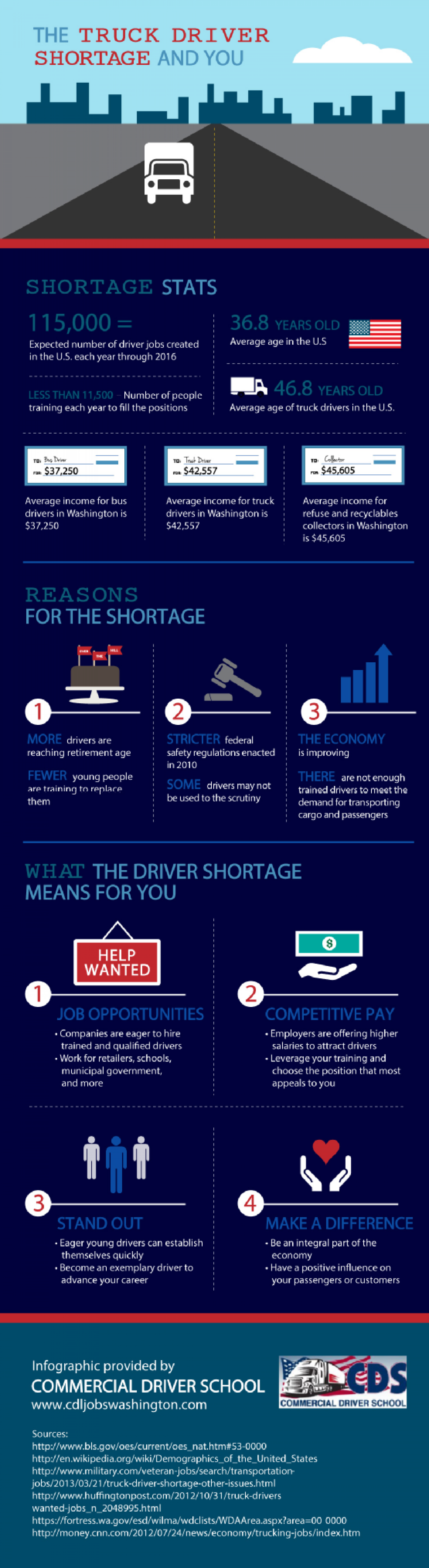 The Truck Driver Shortage and You Infographic