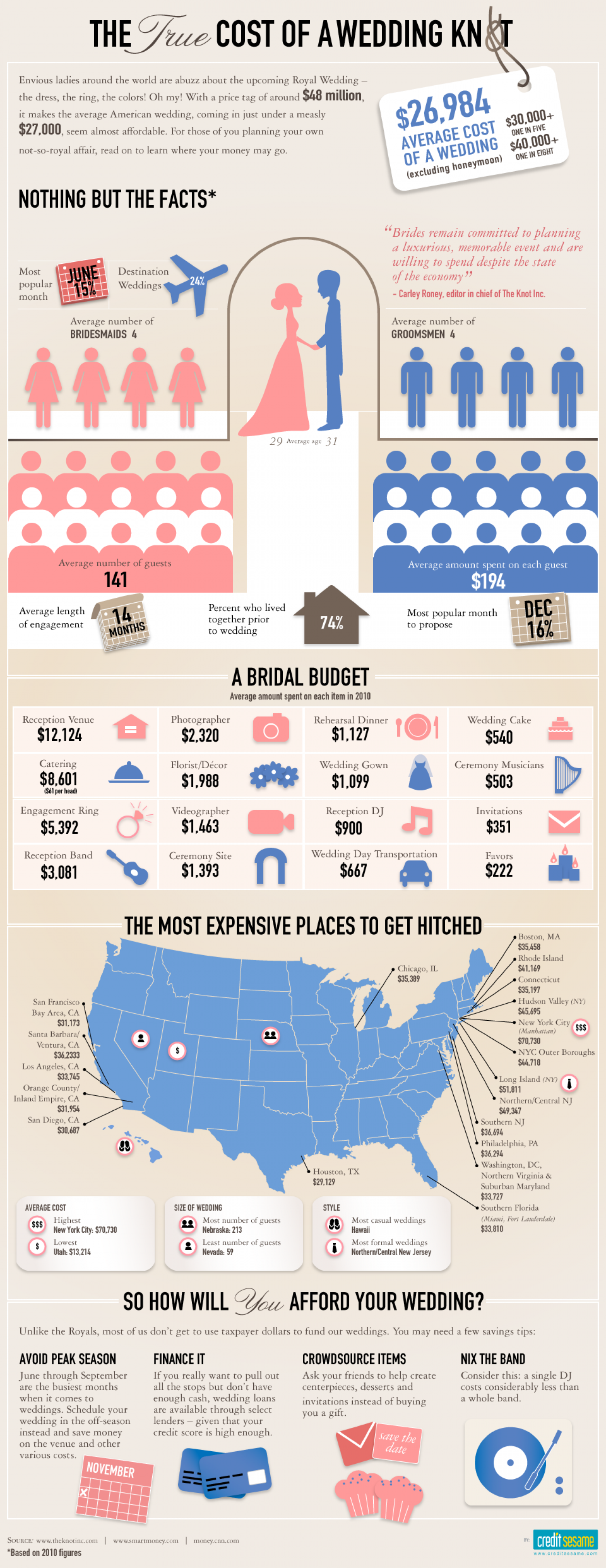 The True Cost of a Wedding Knot Infographic