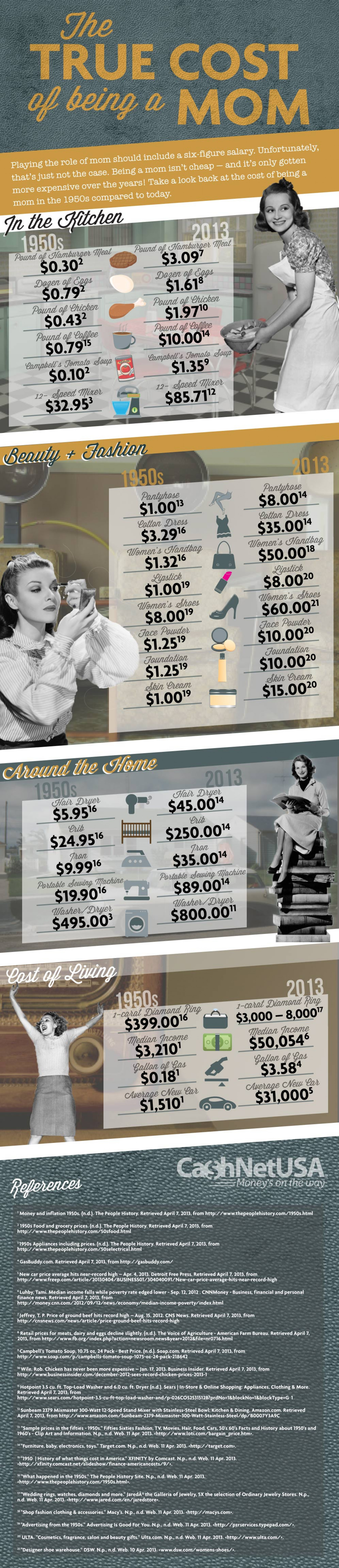 The True Cost of Being a Mom: Mom Costs from the 1950s to Today Infographic