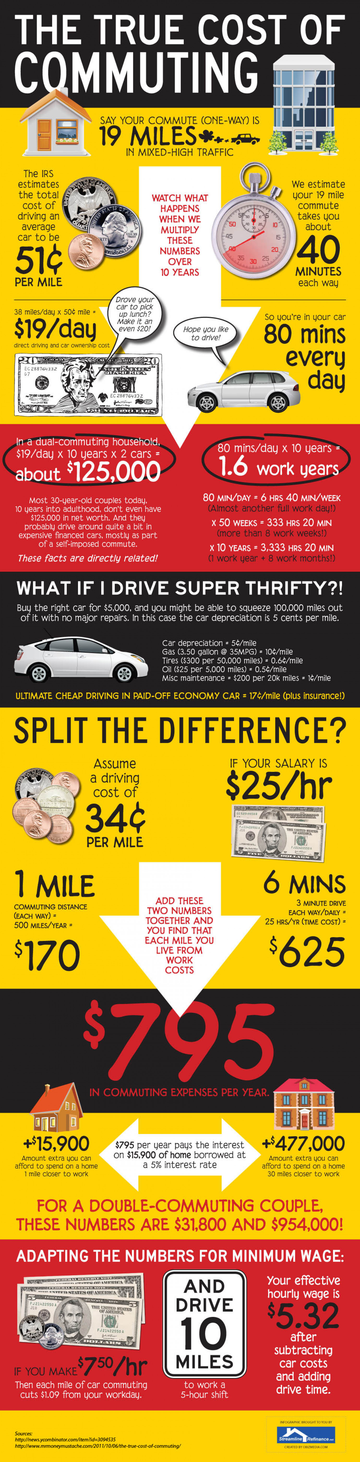 The True Cost of Commuting Infographic