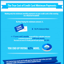 The True Cost of Credit Card Minimum Payments Infographic