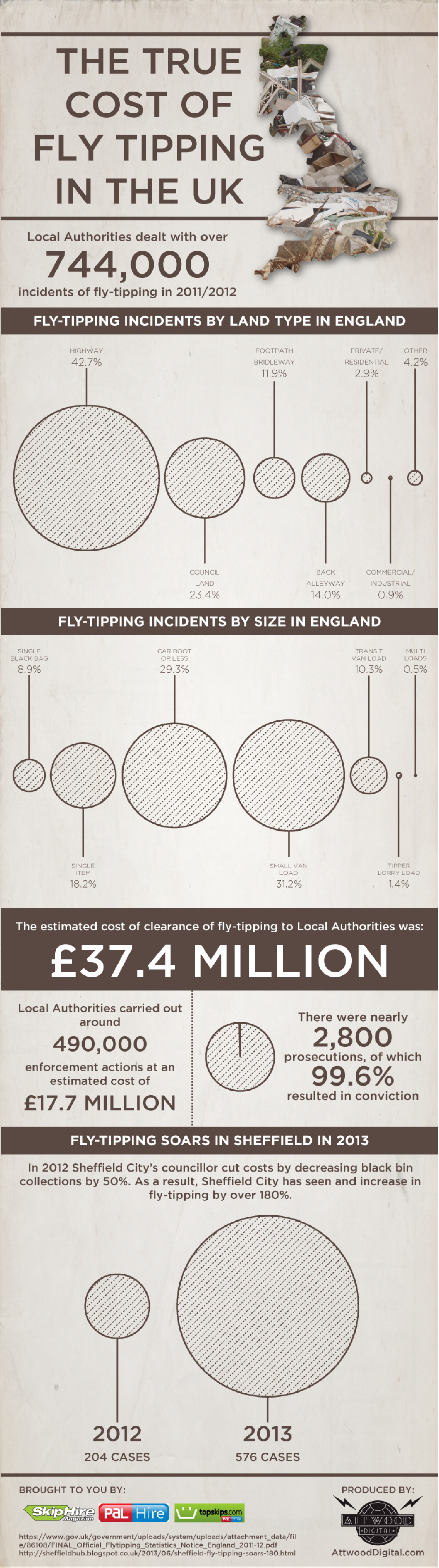 The True Cost Of Fly Tipping In The UK Infographic
