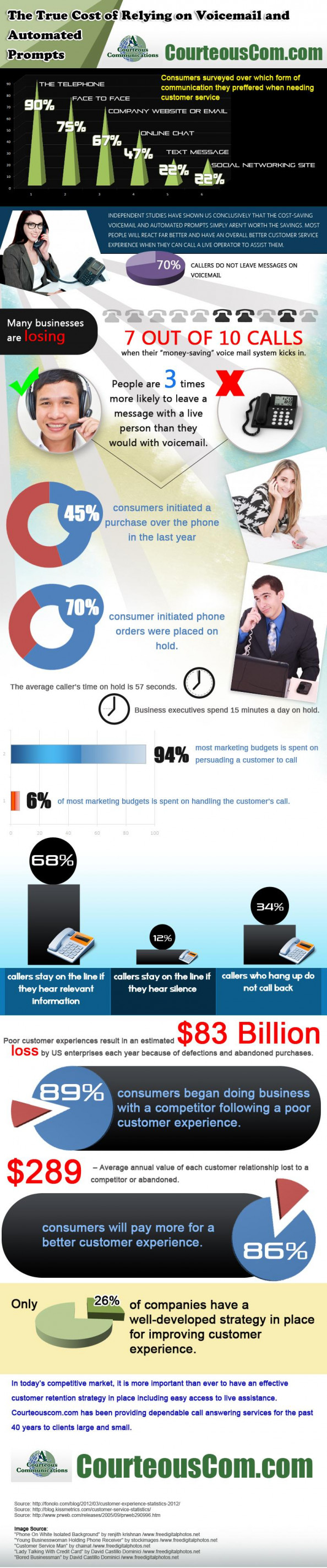 The True Cost of Relying on Voicemail and Automated Prompts Infographic