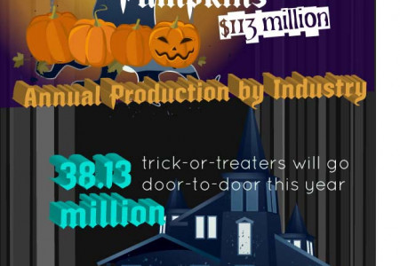 The True Cost of Trick or Treating Infographic