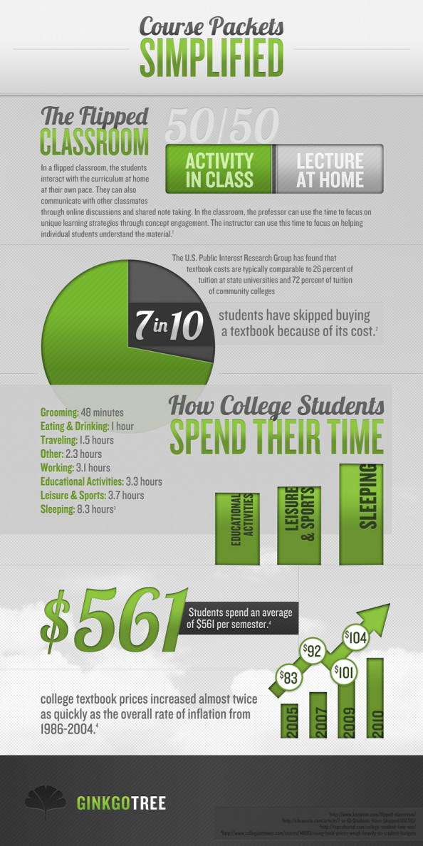 The True Costs of Textbooks Infographic