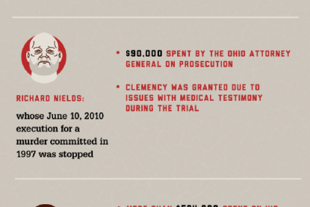 The True Costs of the Death Penalty Infographic