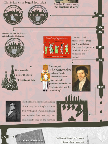 The True History of Christmas Infographic