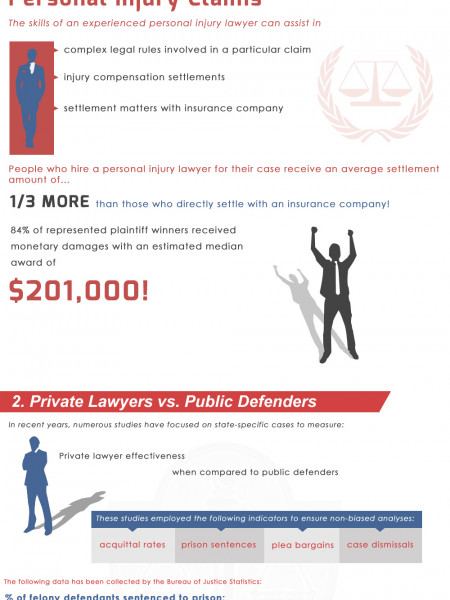 The True Value of Your Lawyer! Infographic