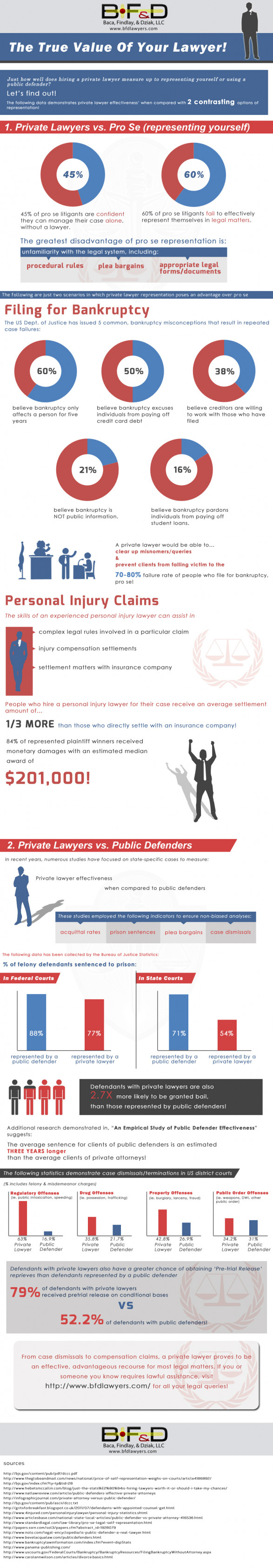 The True Value of Your Lawyer!