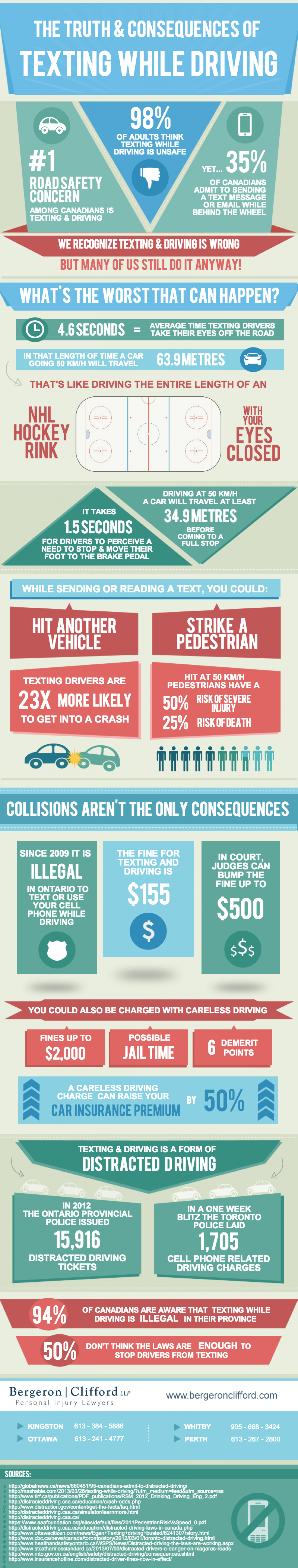 The Truth & Consequences of Texting While Driving Infographic