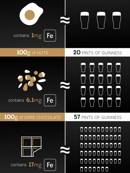 The Truth About a Guinness Pint Infographic