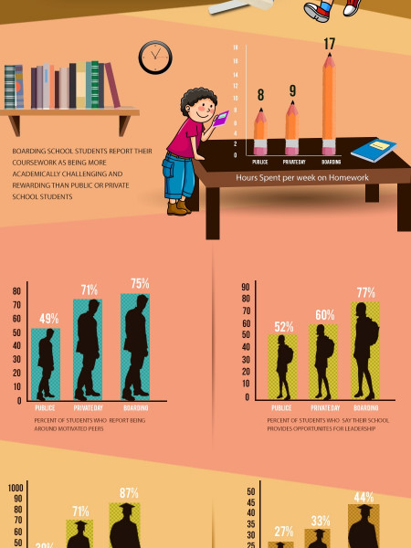 The Truth About Boarding School Infographic