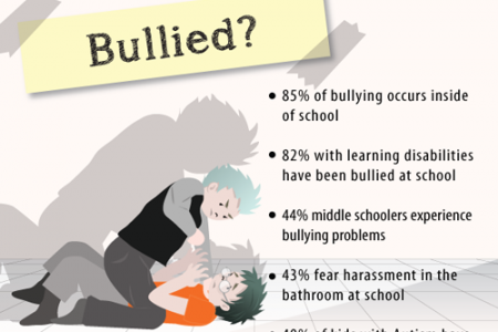 The Truth About Bullying Infographic