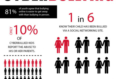 The Truth About Cyberbullying Infographic