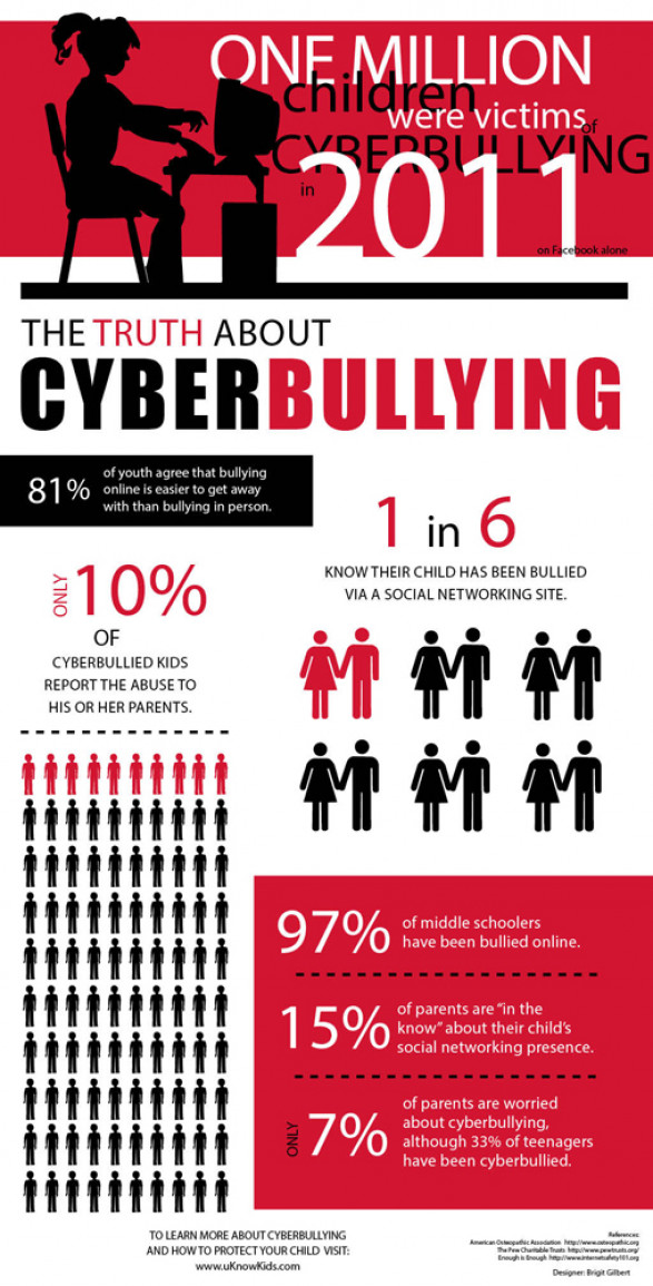 cyber bullying an uncontrollable epidemic essay Cyber bullying is an important problem in our society today because it is one of the leading problems to teenage suicide bullying has been a problem since mankind has been alive cyberbullying began when the internet was developing there was always that one person who would like to pick on.