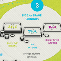 The Truth About German Interns Infographic
