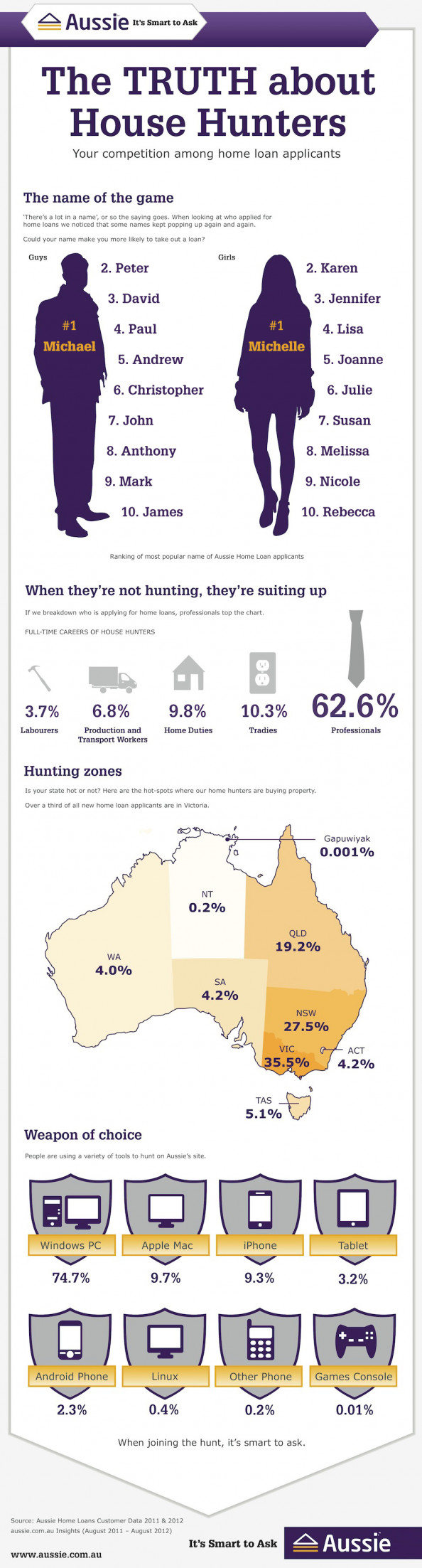 The Truth about House Hunters Infographic
