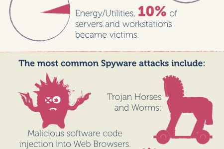 The Truth About How Spyware Affects You Infographic