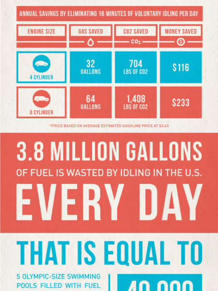 The Truth About Idling Infographic