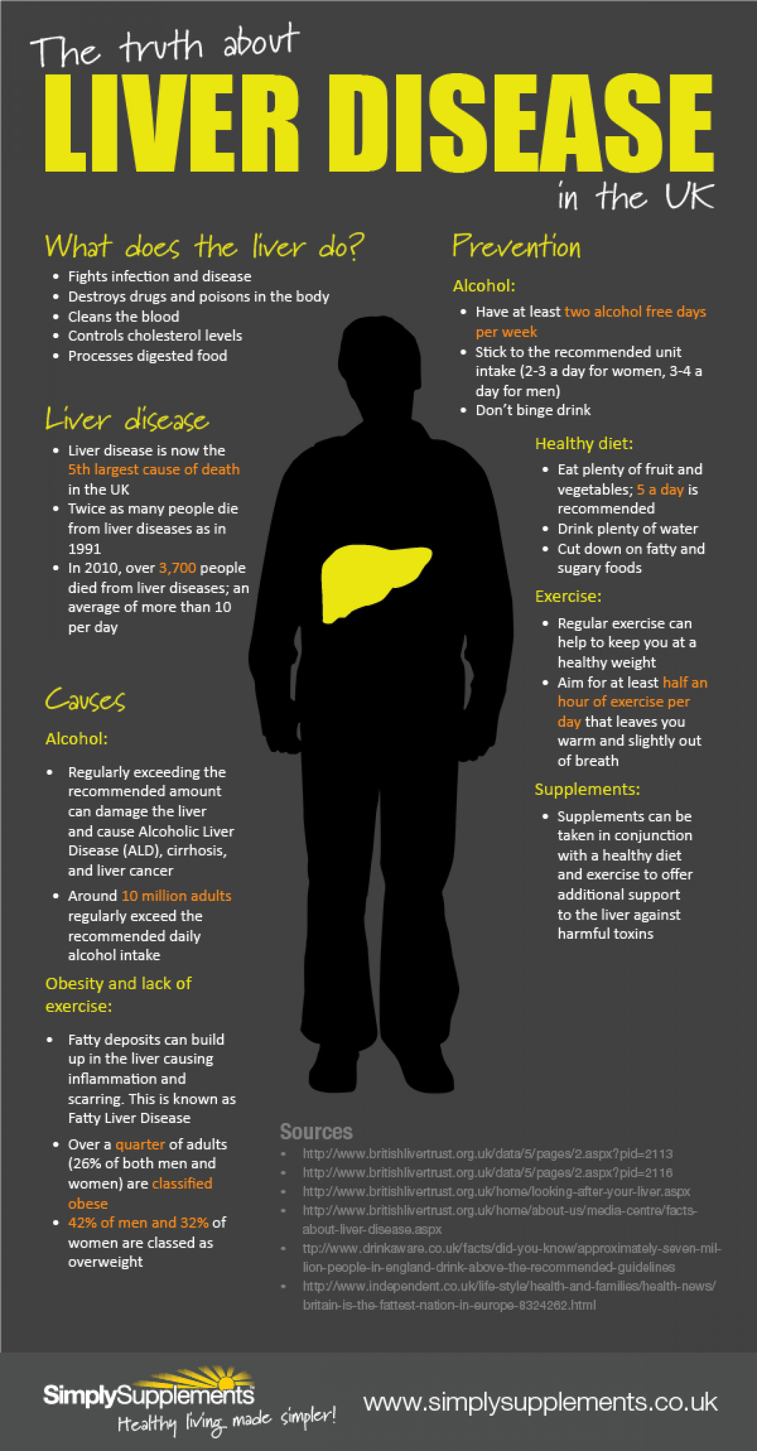 The truth about liver disease in the UK Infographic